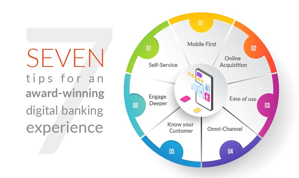 7 tips for an Award-Winning Digital Banking Experience